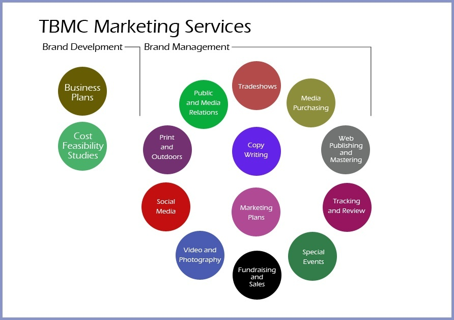 Chart showing TBMC marketing services